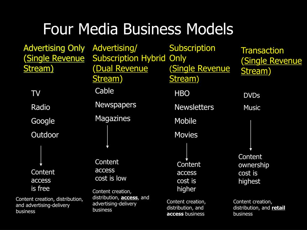 Four Media Business Models