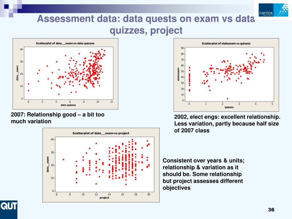 Assessment data: data quests on exam vs data quizzes, project