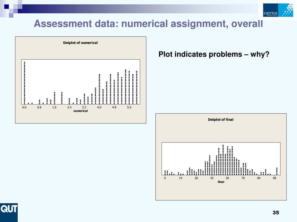 Assessment data: numerical assignment, overall