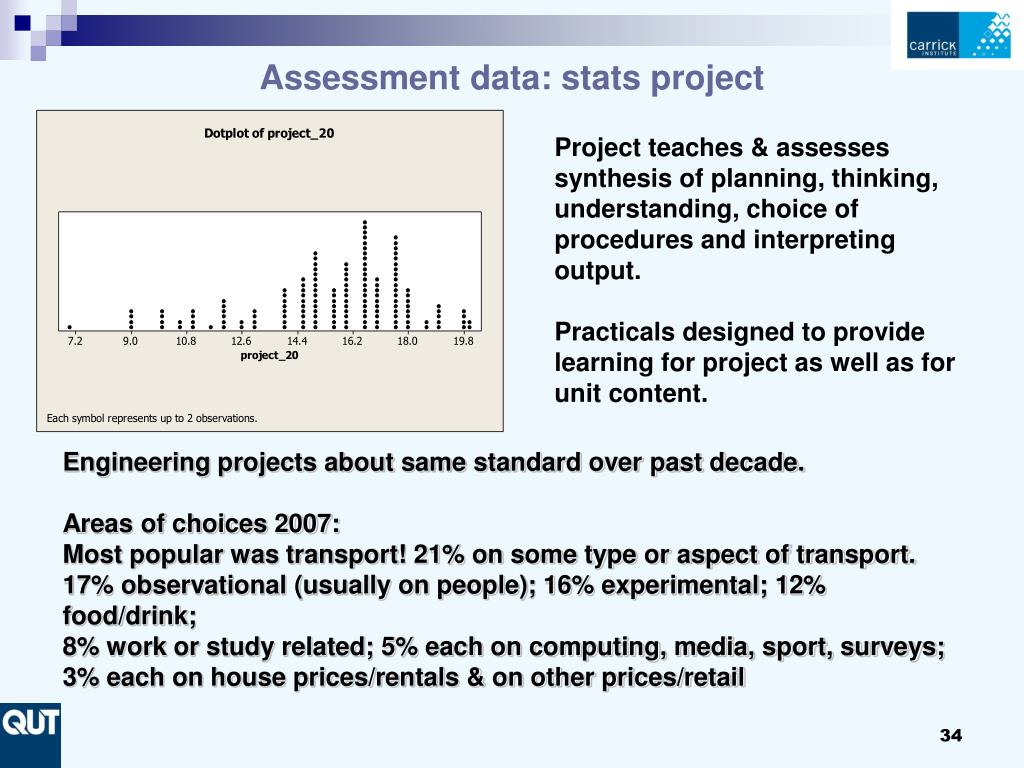 Assessment data: stats project