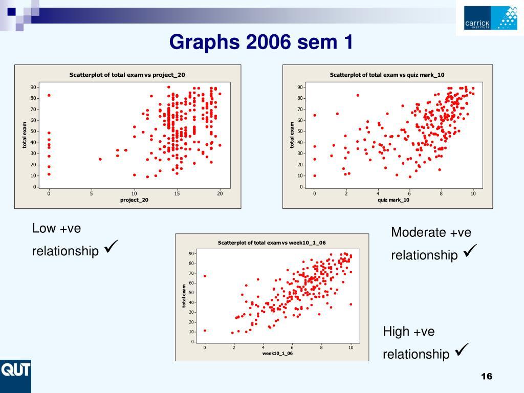 Graphs 2006 sem 1