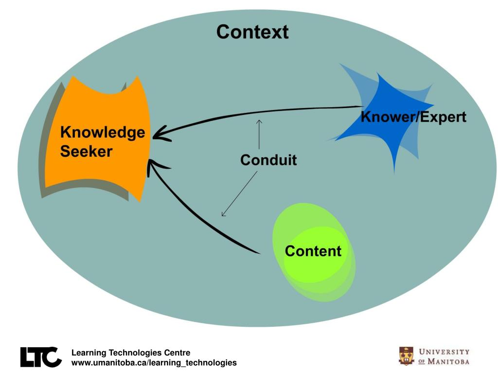 Knower, content, context
