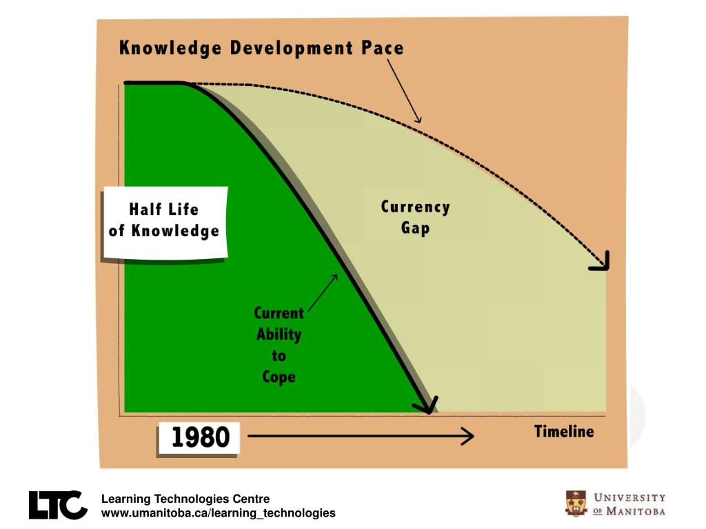 Knowledge Growth