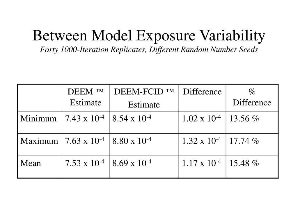 Between Model Exposure Variability