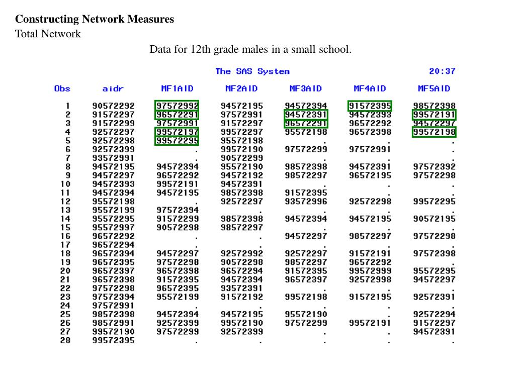 Constructing Network Measures