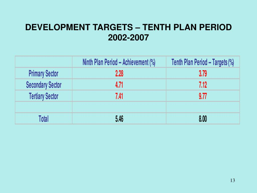 DEVELOPMENT TARGETS – TENTH PLAN PERIOD