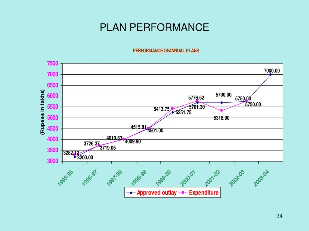 PLAN PERFORMANCE