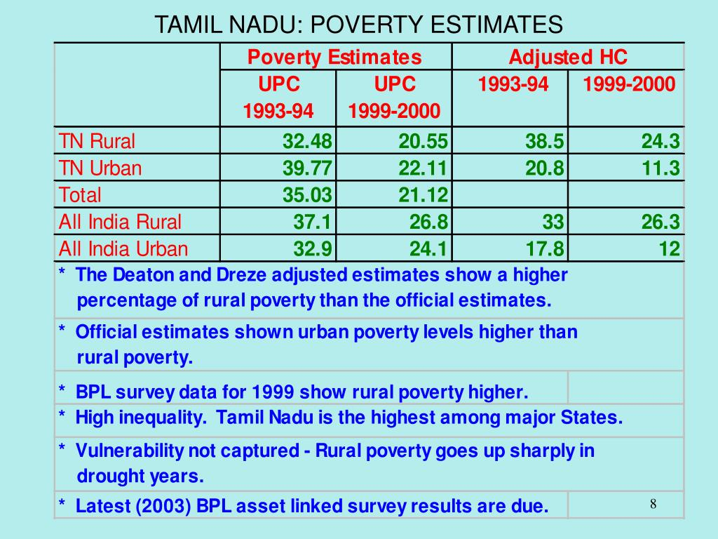 TAMIL NADU: POVERTY ESTIMATES