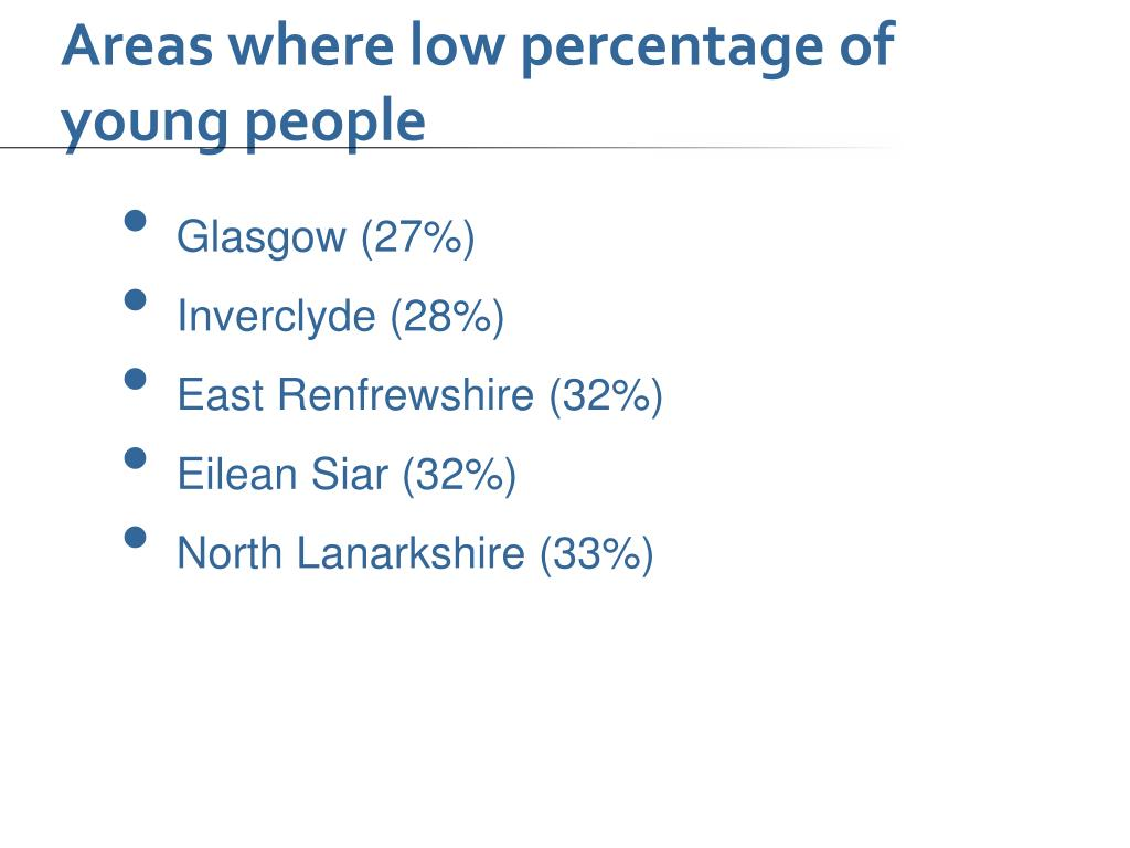 Areas where low percentage of young people