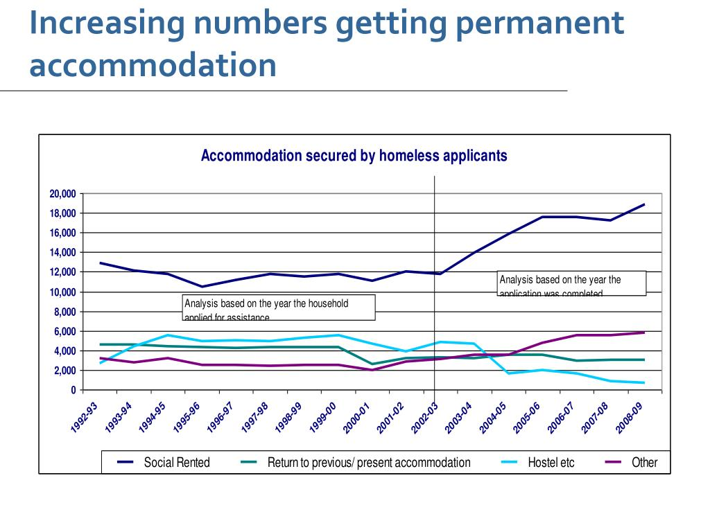 Increasing numbers getting permanent accommodation