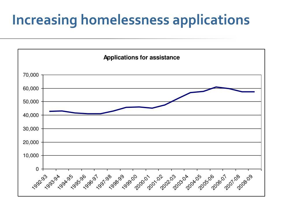 Increasing homelessness applications
