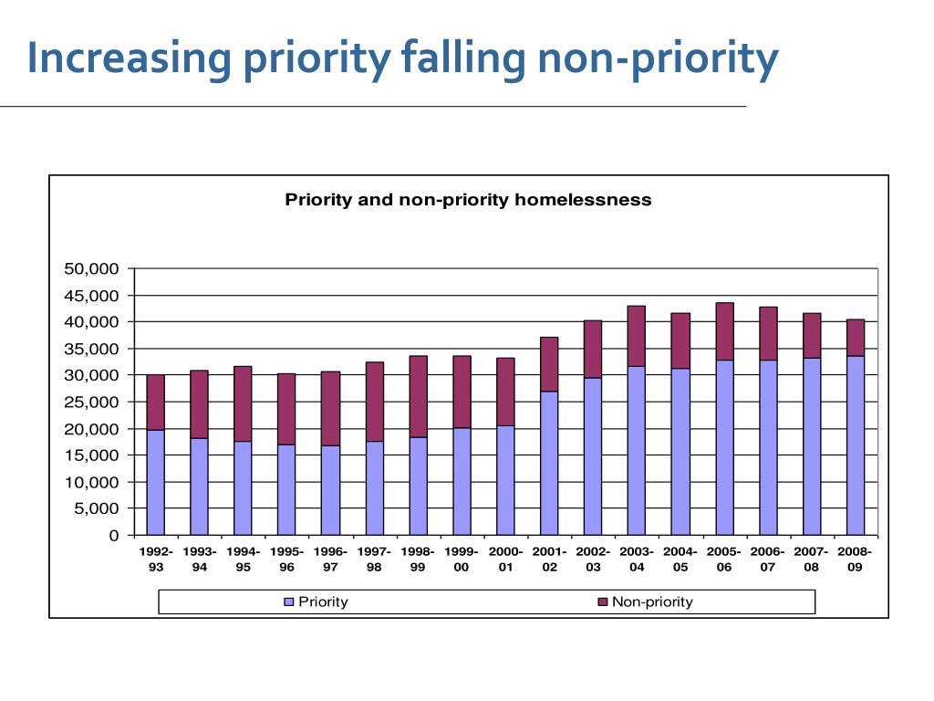 Increasing priority falling non-priority
