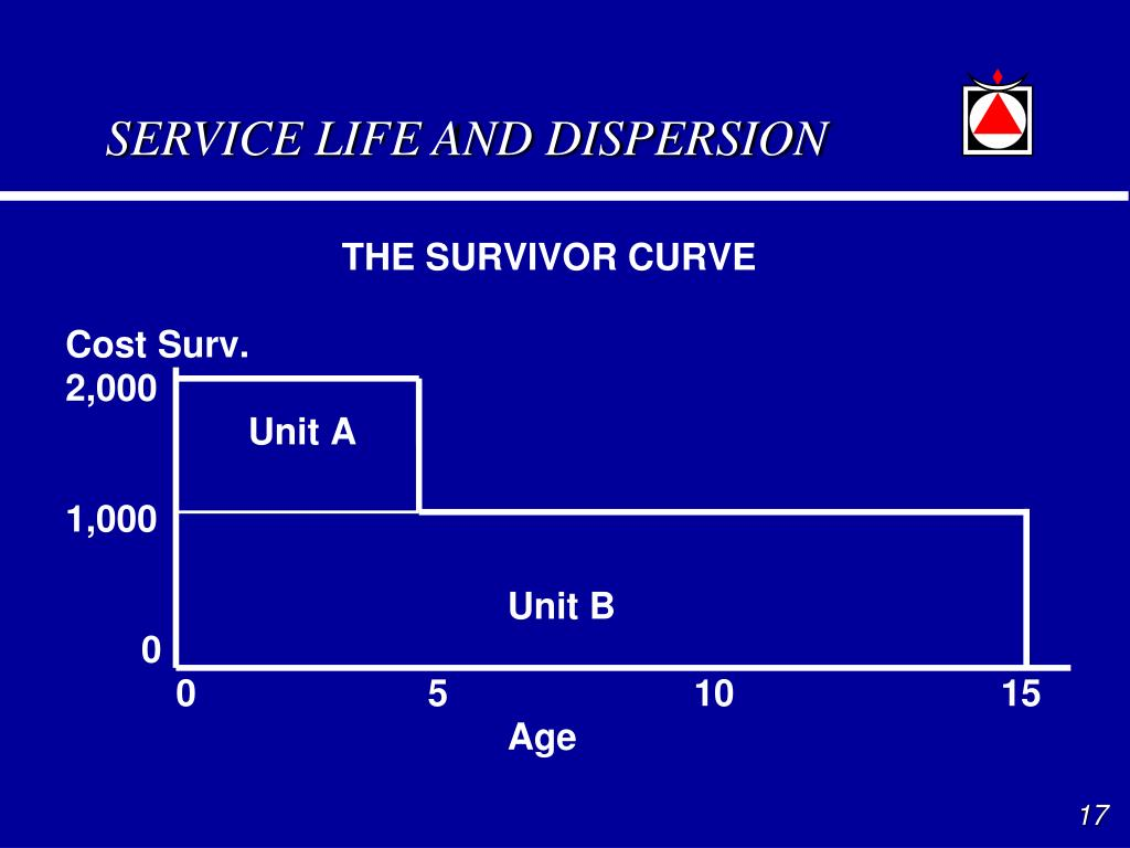 SERVICE LIFE AND DISPERSION