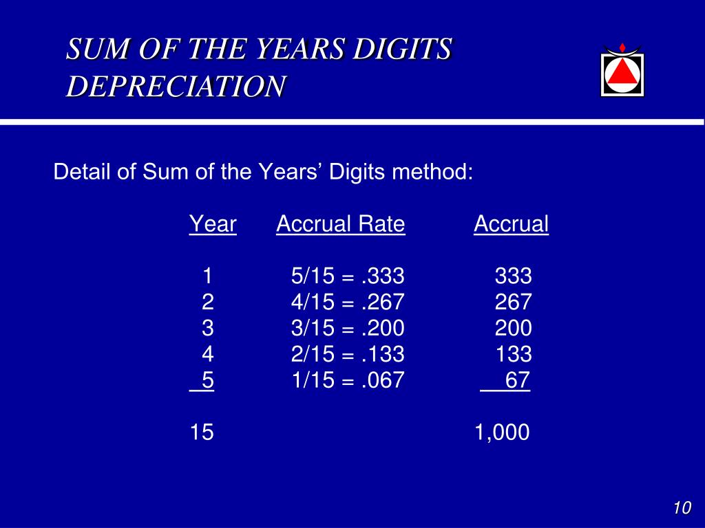SUM OF THE YEARS DIGITS DEPRECIATION