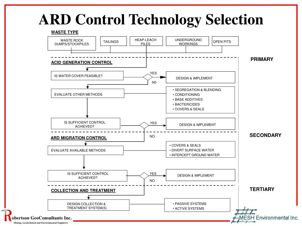 ARD Control Technology Selection
