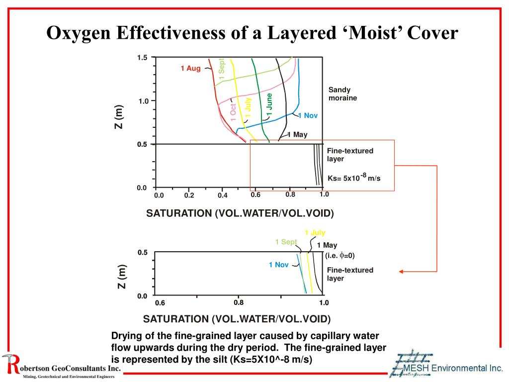 Oxygen Effectiveness of a Layered 'Moist' Cover