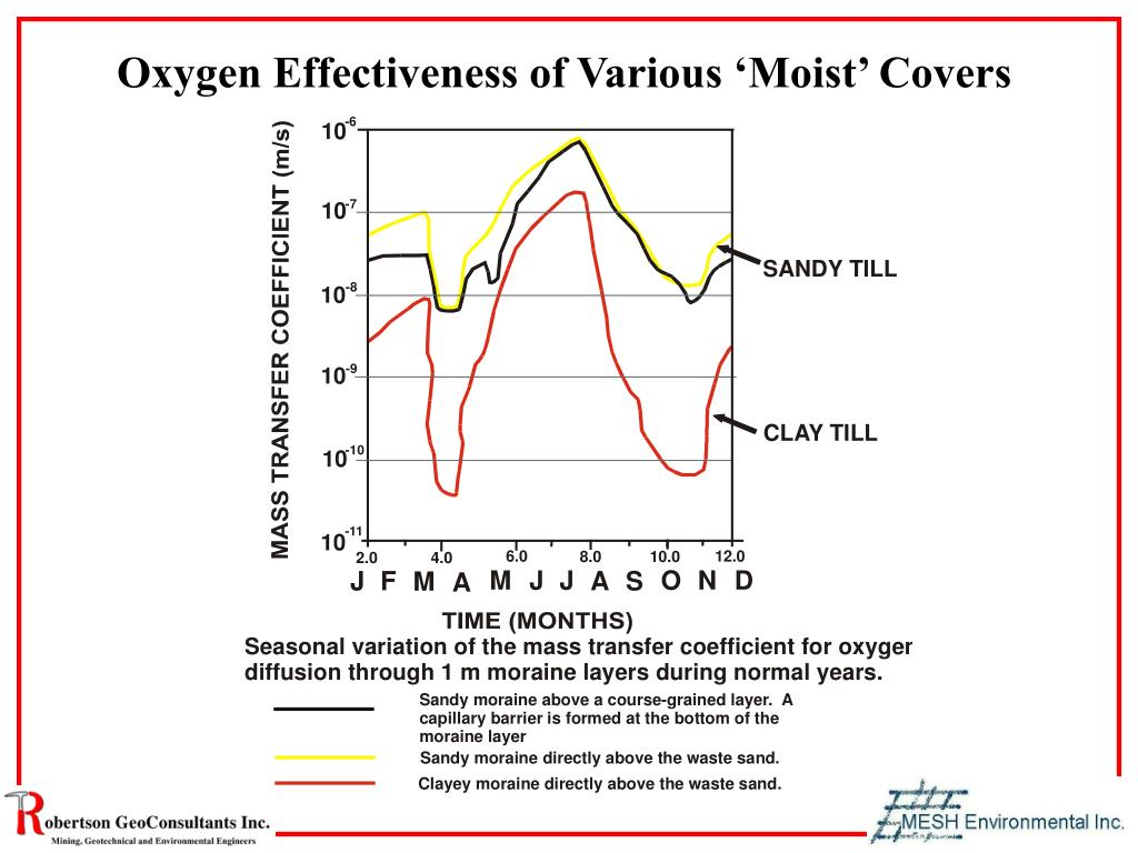 Oxygen Effectiveness of Various 'Moist' Covers