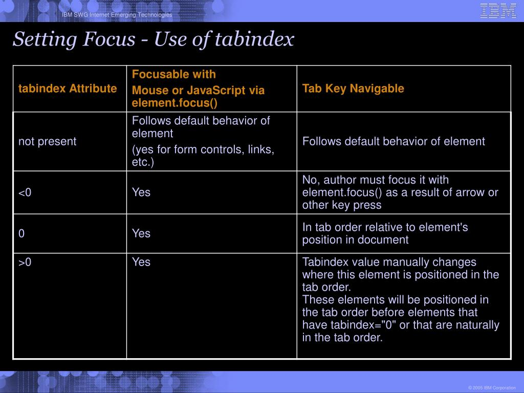 Setting Focus - Use of tabindex