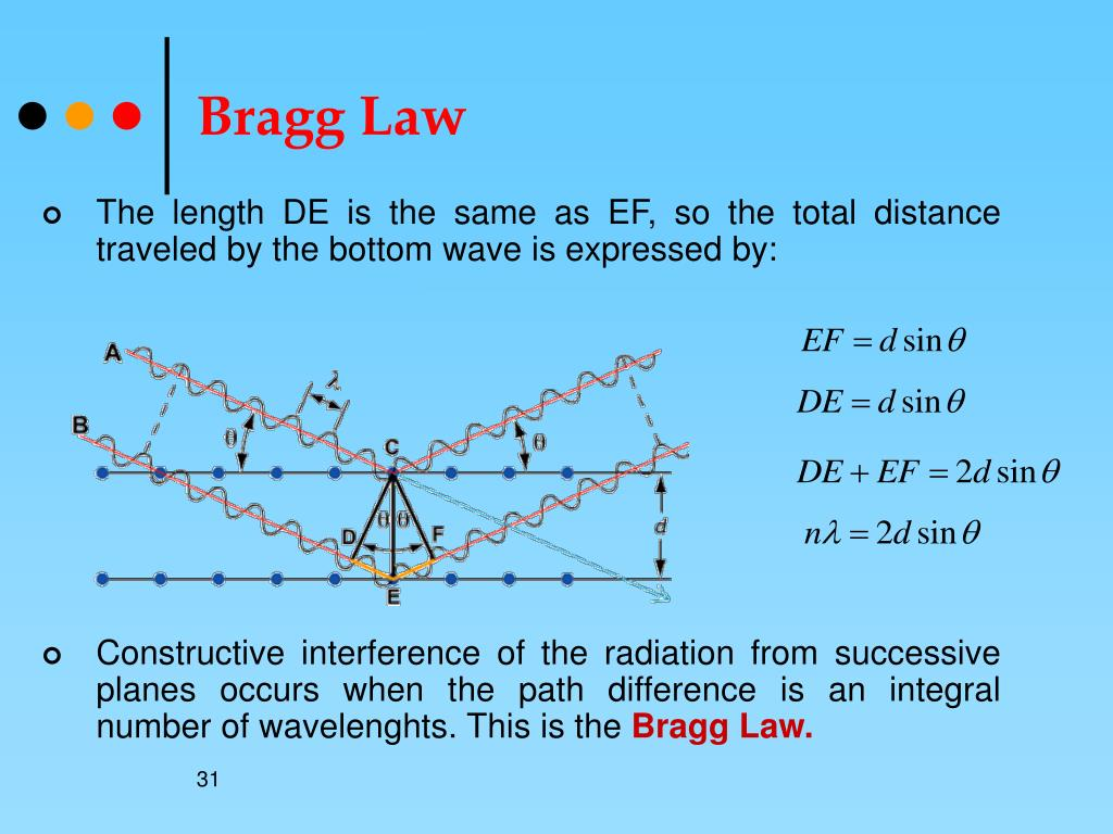 Bragg Law