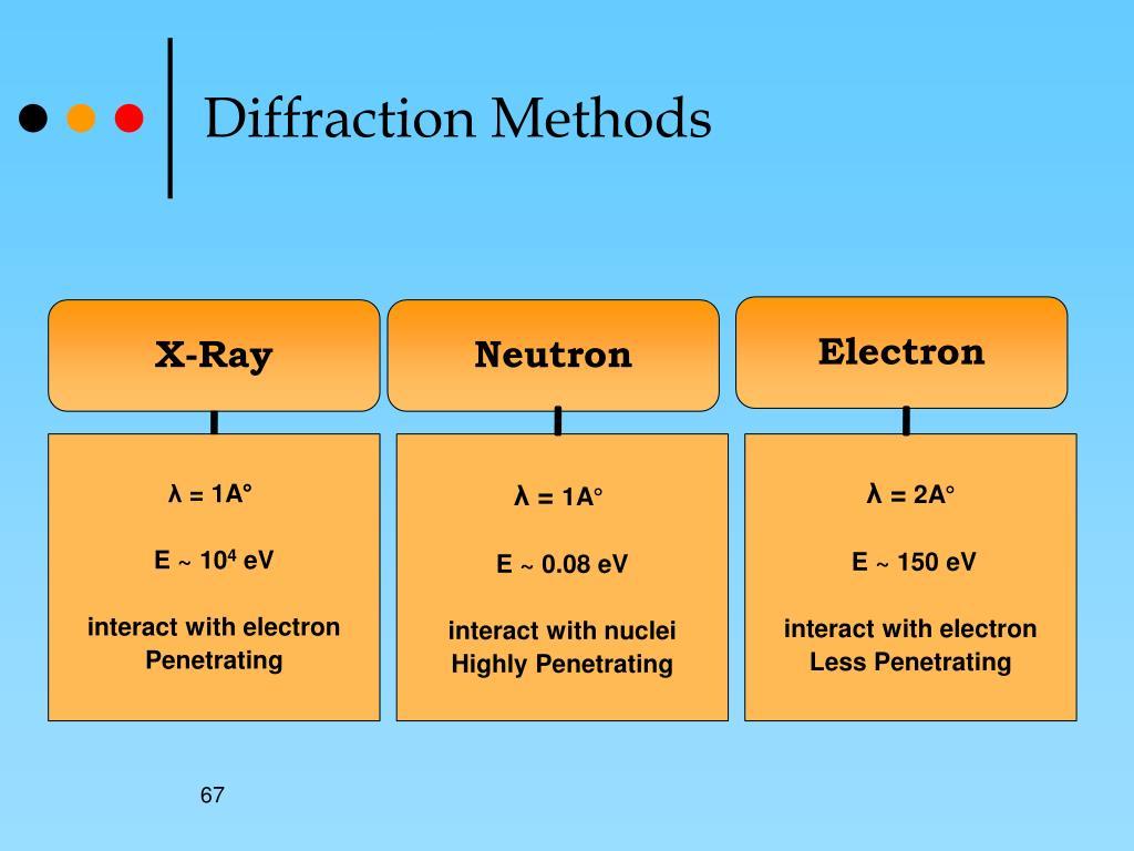 Diffraction Methods