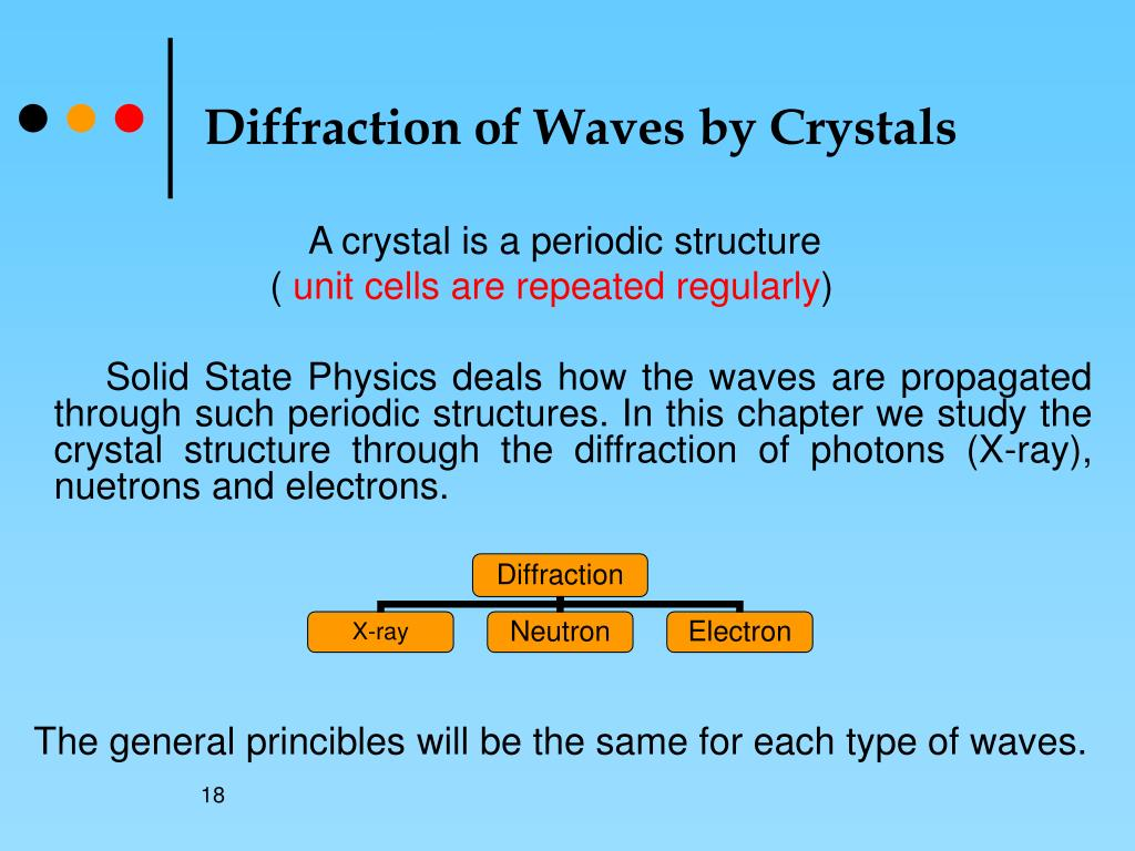 Diffraction of Waves by Crystals