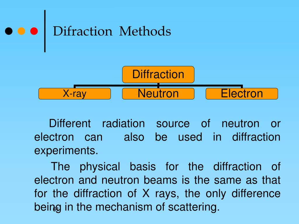 Difraction  Methods