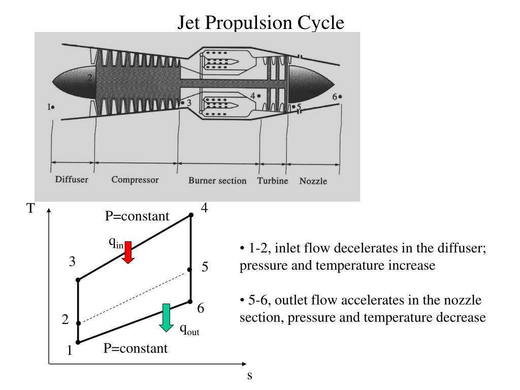 Ppt Gas Power Cycle Jet Propulsion Technology A Case