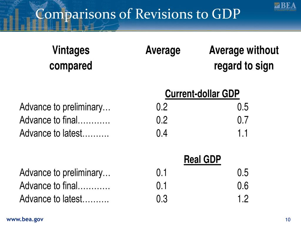 Comparisons of Revisions to GDP