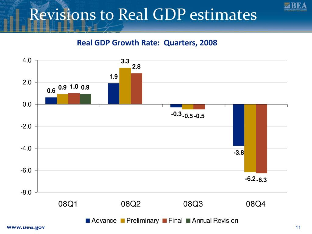 Revisions to Real GDP estimates