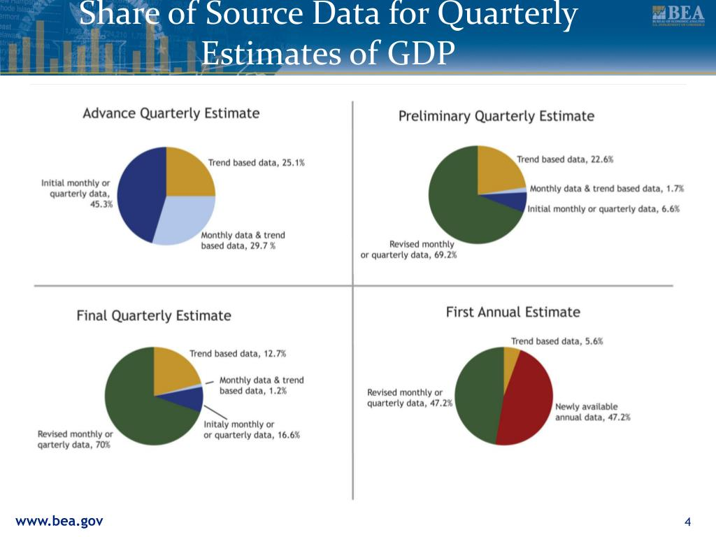 Share of Source Data for Quarterly Estimates of GDP