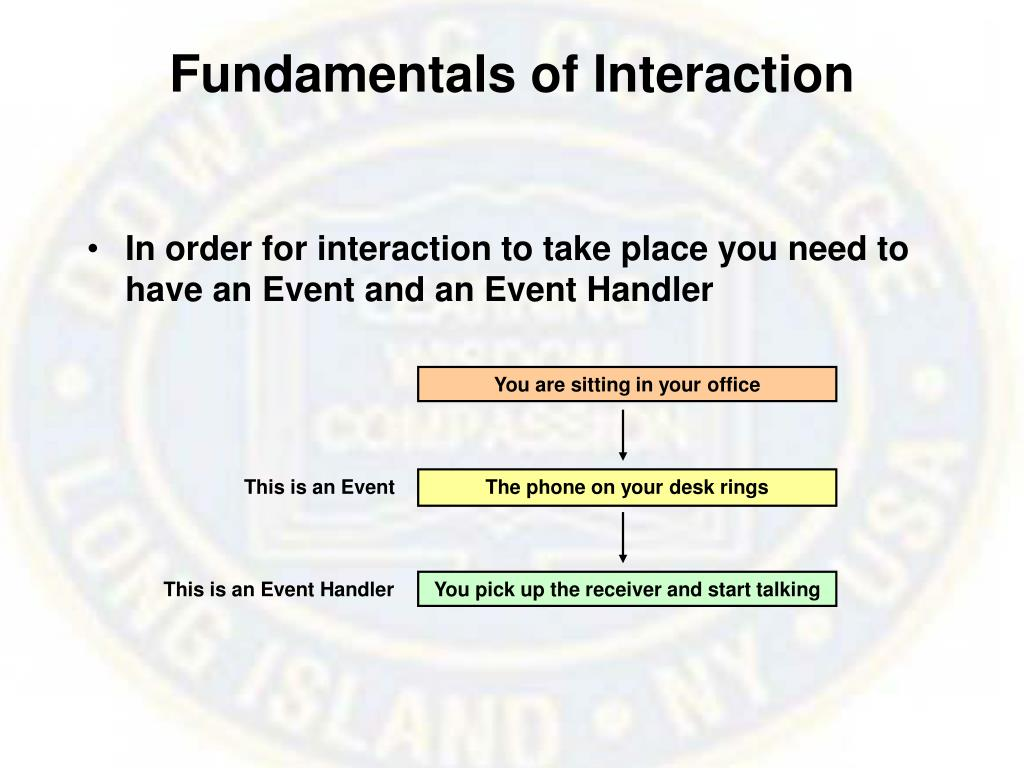 Fundamentals of Interaction