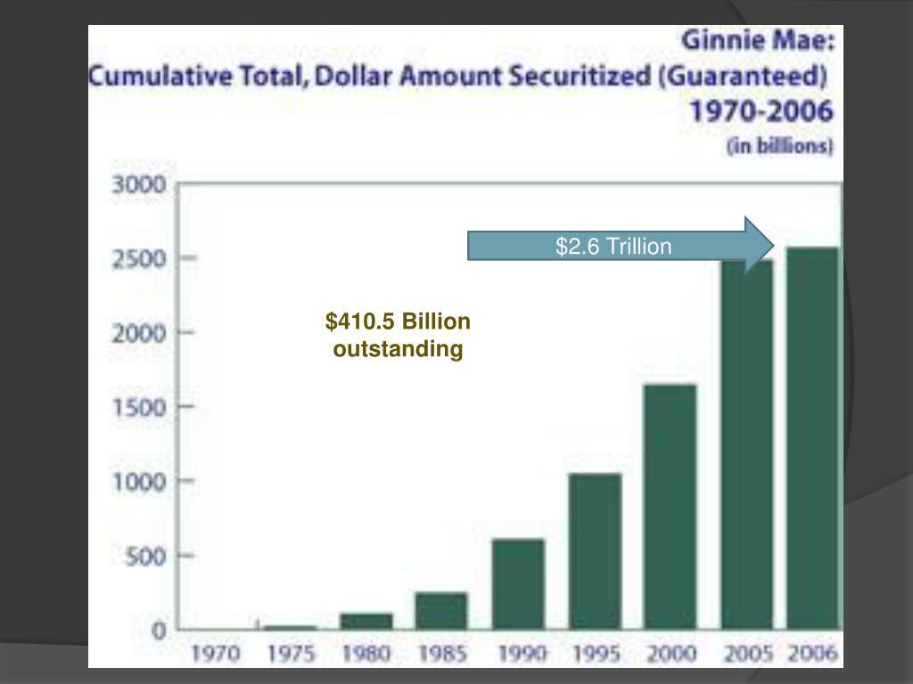 $2.6 Trillion