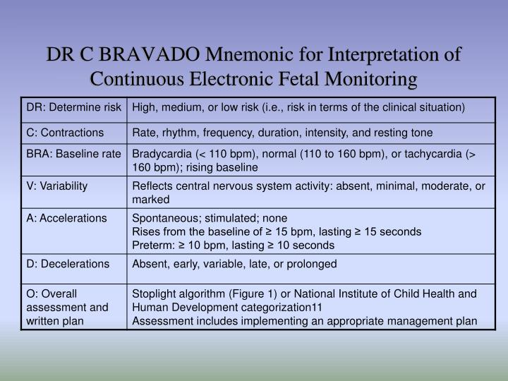 DR C BRAVADO Mnemonic for Interpretation of Continuous Electronic Fetal Monitoring