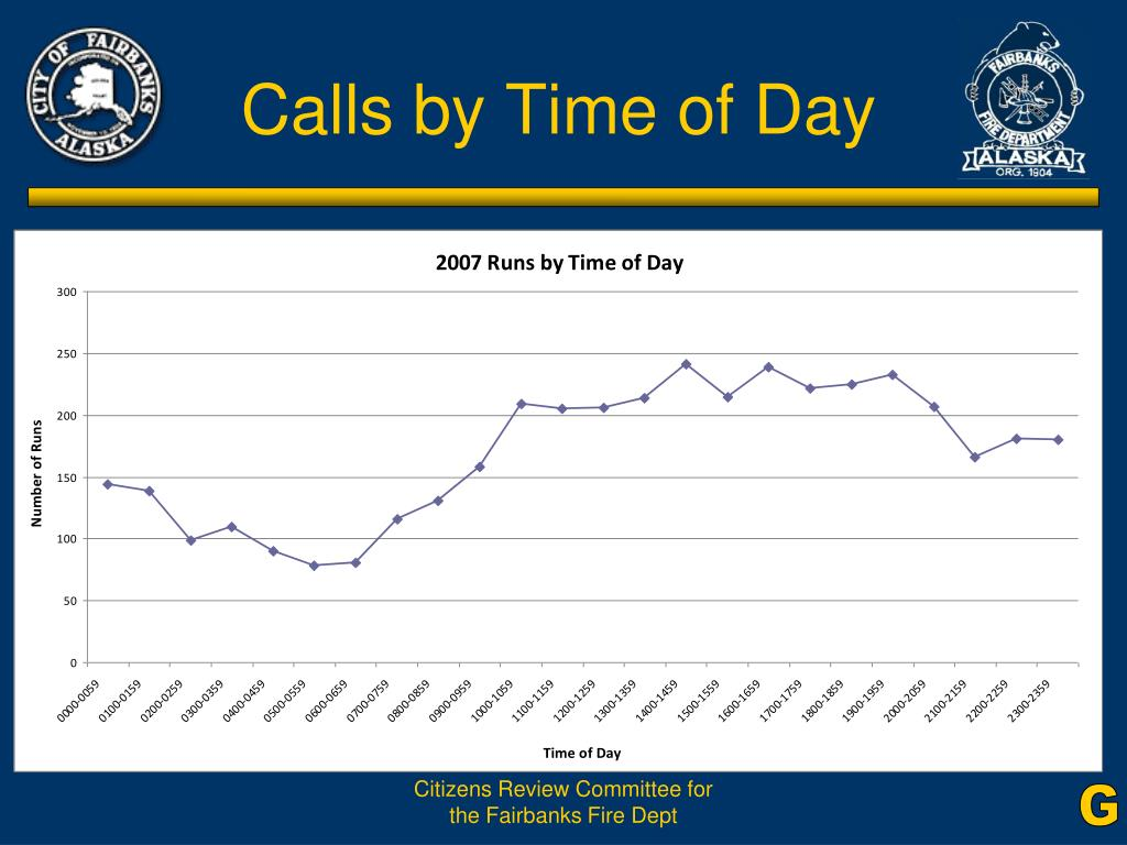 Calls by Time of Day