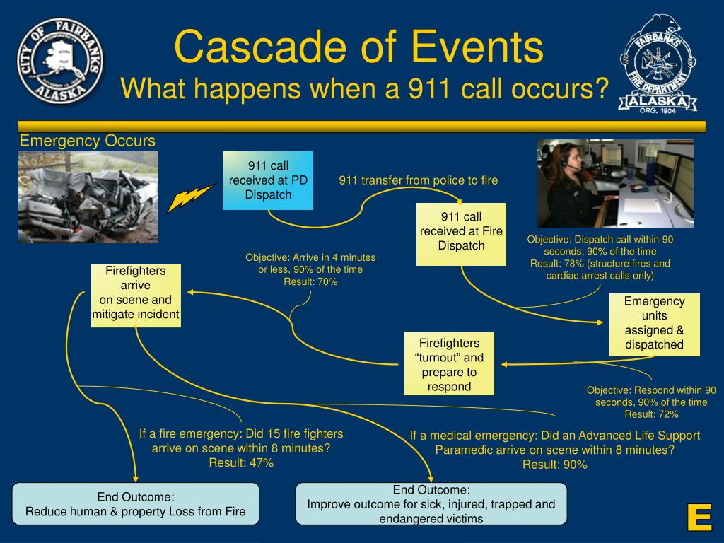 Cascade of Events