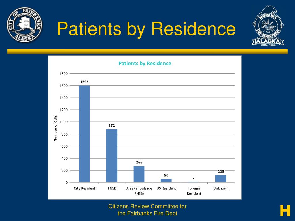 Patients by Residence
