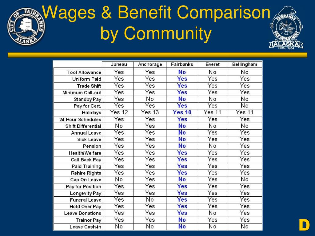 Wages & Benefit Comparison by Community