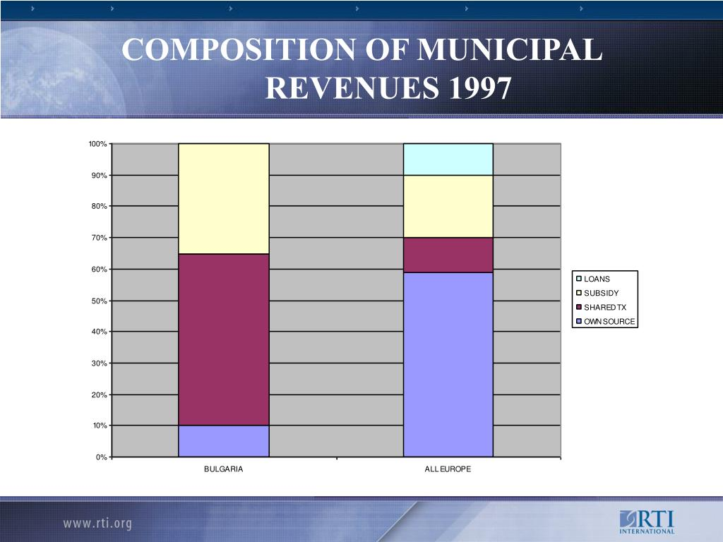 COMPOSITION OF MUNICIPAL REVENUES 1997