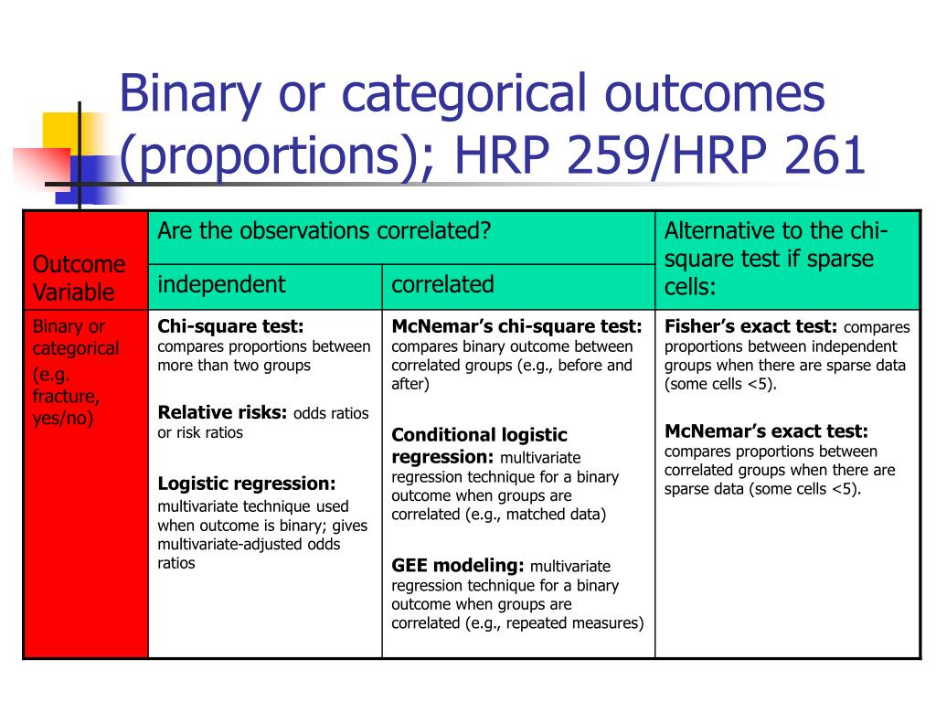 Binary or categorical outcomes (proportions); HRP 259/HRP 261
