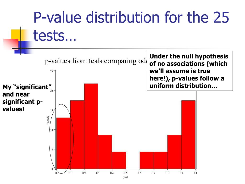 "My ""significant"" and near significant p-values!"