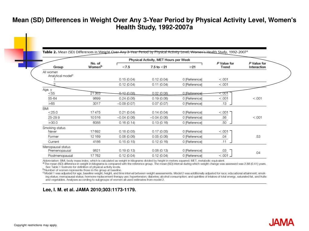 Mean (SD) Differences in Weight Over Any 3-Year Period by Physical Activity Level, Women's Health Study, 1992-2007a