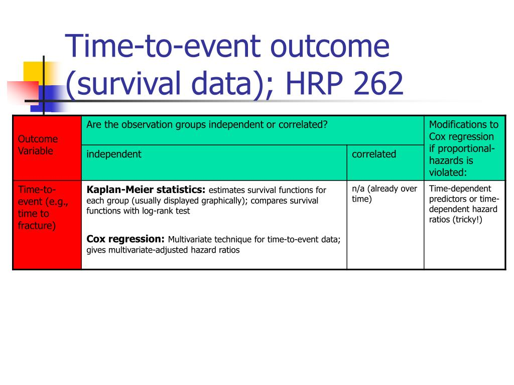 Time-to-event outcome (survival data); HRP 262