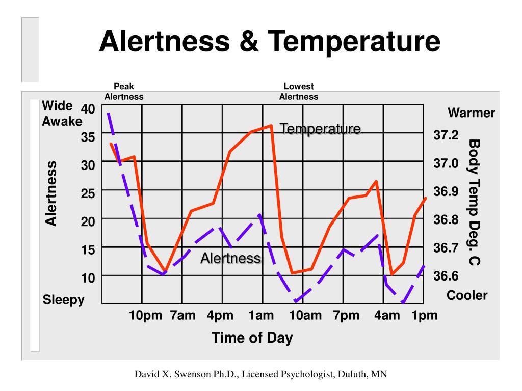 Alertness & Temperature