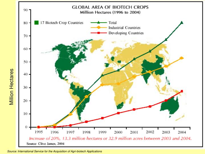 Global Area of GM Crops