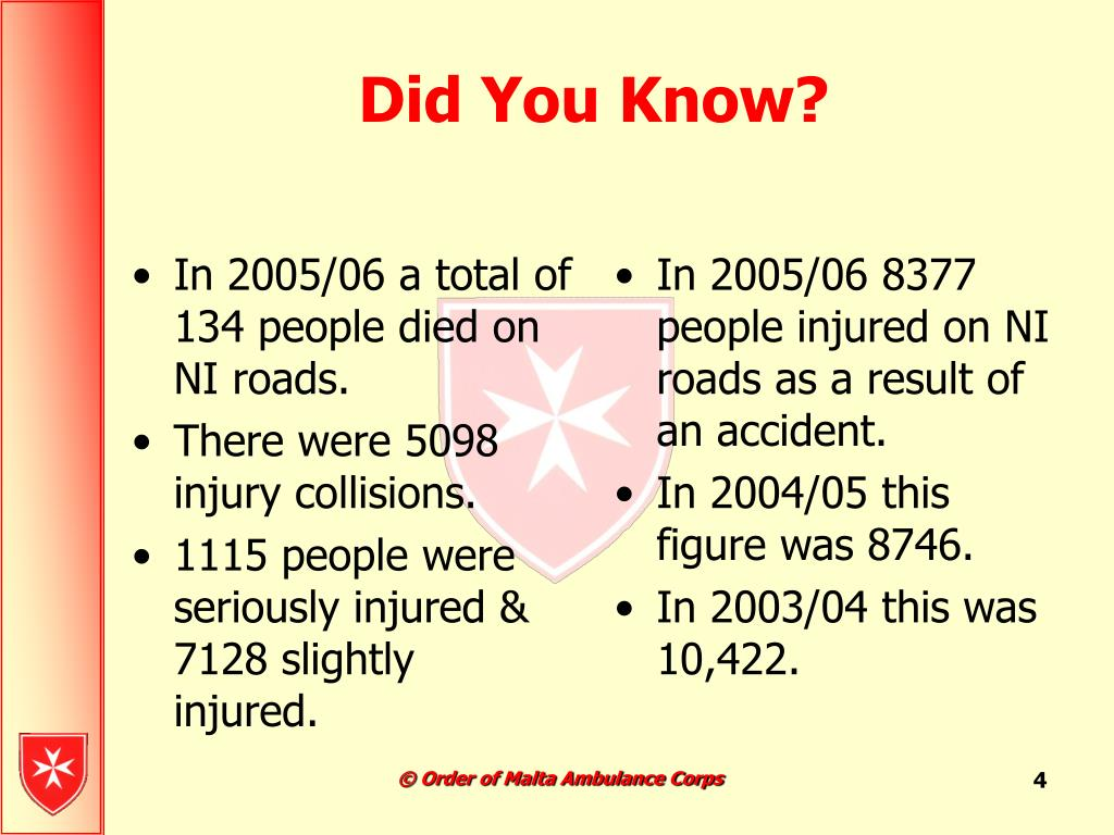 In 2005/06 a total of 134 people died on NI roads.