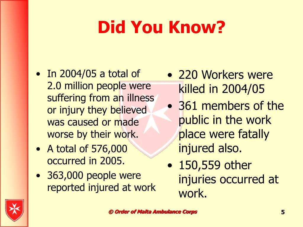 In 2004/05 a total of 2.0 million people were suffering from an illness or injury they believed was caused or made worse by their work.