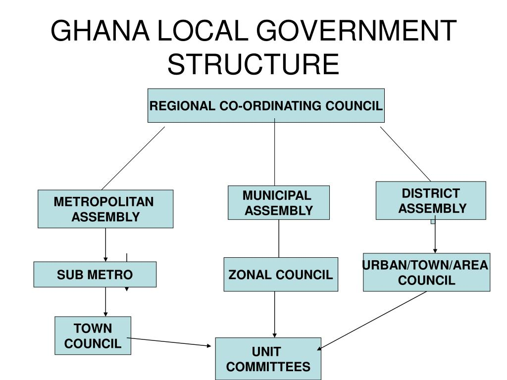 GHANA LOCAL GOVERNMENT STRUCTURE