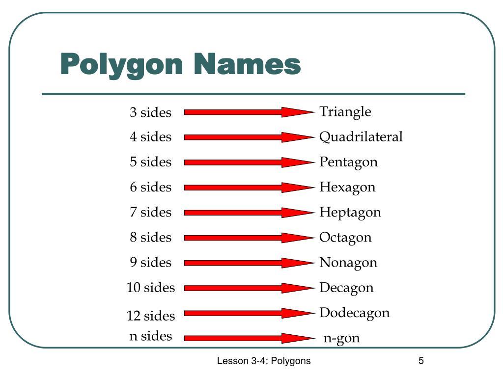 Polygon Names