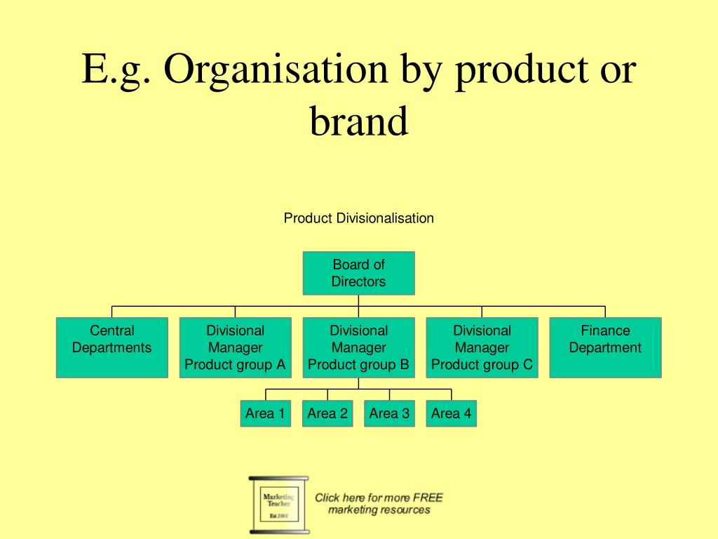 E.g. Organisation by product or brand