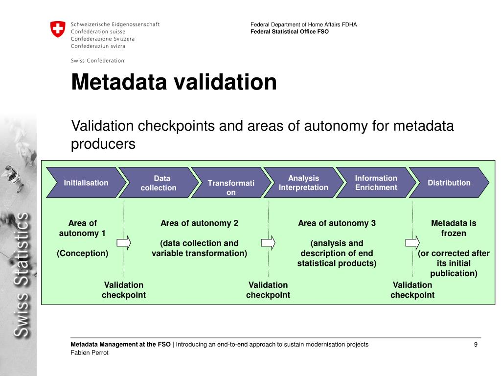 Metadata validation